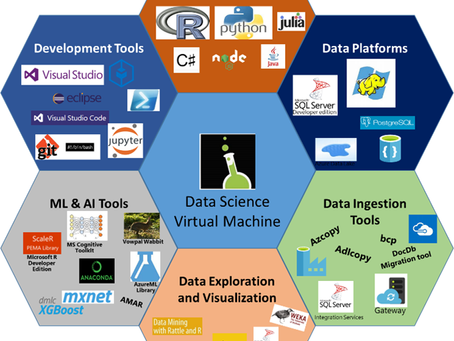 Elements of Modern Data Science, AI, Big Data and ML