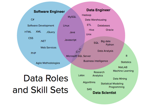 Difference Between Data Scientists, Data Engineers, and Software Engineers - According To LinkedIn