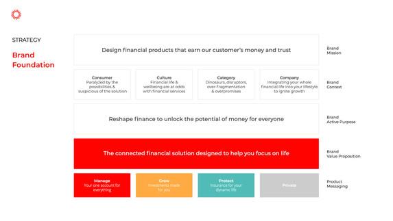 Brand foundation