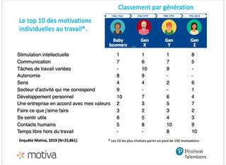 Quelles sont les priorités en matière de motivation selon les générations ?