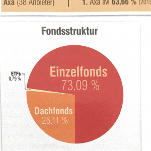 Aufteilung Fonds