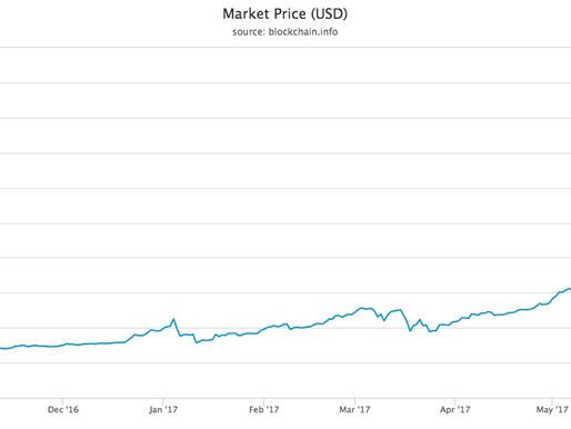 Wird der Bitcoin die Welt verändern? Soll ich investieren?