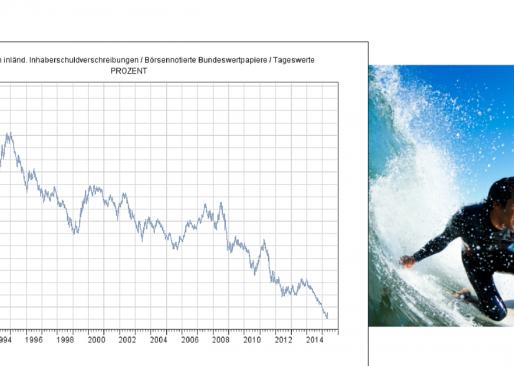 Blick auf die Märkte – Die EZB verfolgt einen Plan
