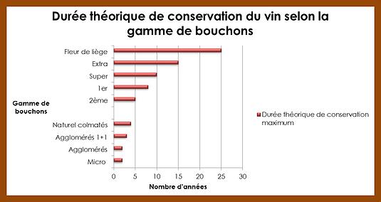 Graphique sur la garde des vins selon les bouchons