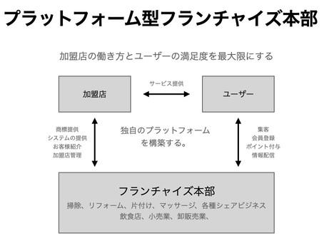 プラットフォーム型でフランチャイズ本部を構築する方法