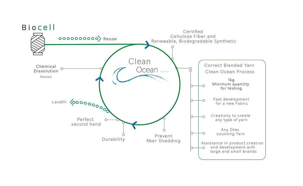 biocell vetor clean ocean loop-01.jpg