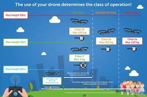 Charte de vol de drone en Belgique
