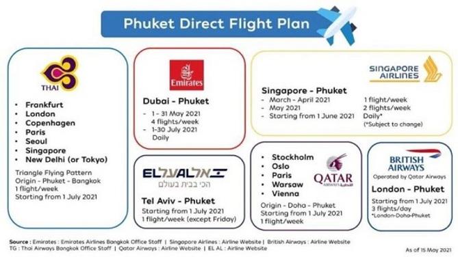Phuket flight Plan by THAILANDE EVASION.