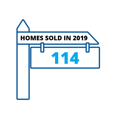 114 Homes Sold to Date