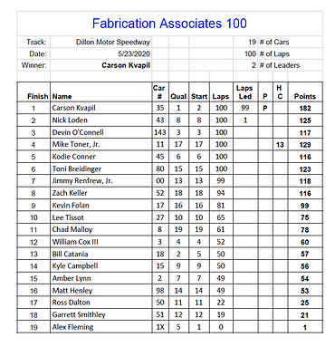 Carolina Pro Late Model Series Fabrication Associates 100 at Dillon Motor Speedway