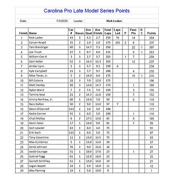 Carolina Pro Late Model Series at Hickory Motor Speedway