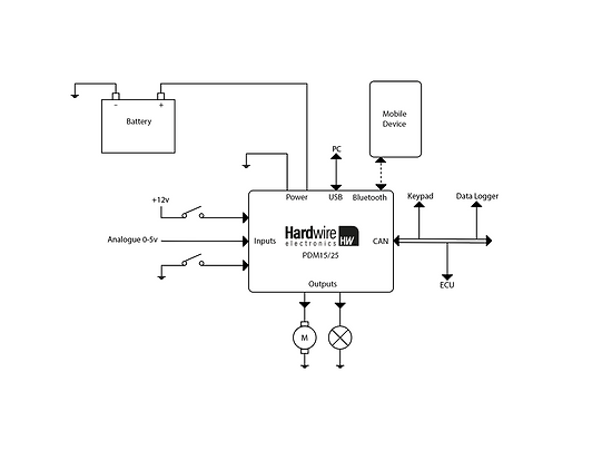 PDM25 System Diagram