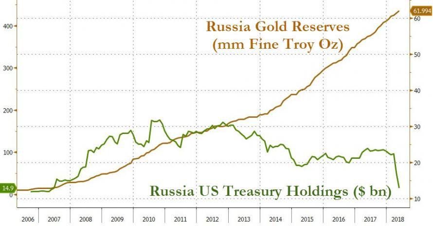 Russia's Gold Reserves in Ounces