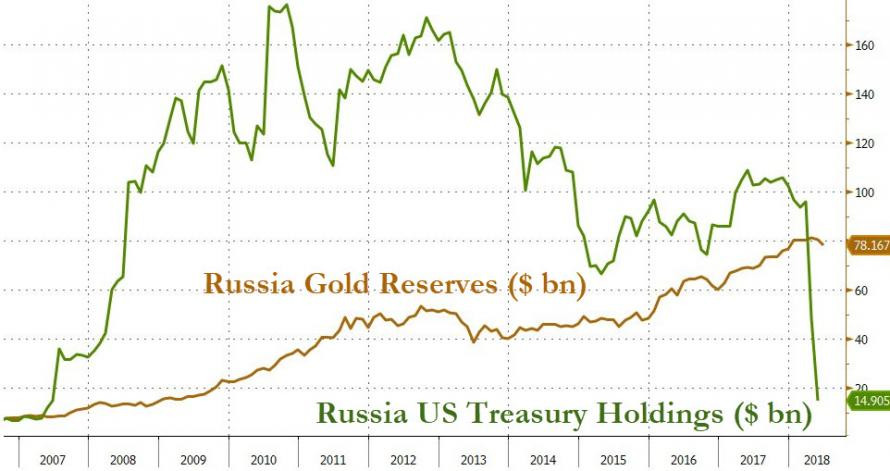 Dollar Value of Russia's Gold Reserves
