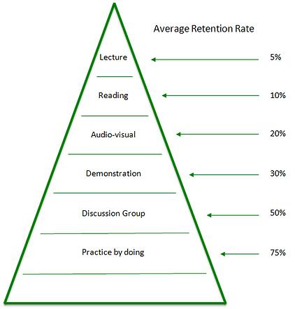 Average retention rate