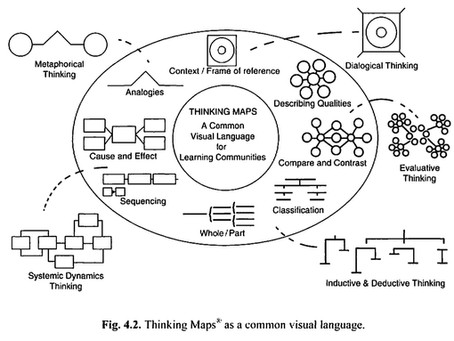 Thinking maps as a common visual language