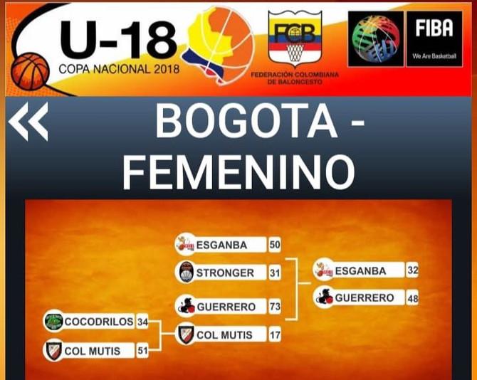 Todo listo para el inicio de las conferencias de la CopaU18
