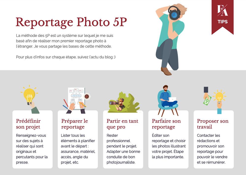 Comment bien réussir son reportage photo en 5 étapes.