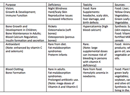 What are Fat Soluble Vitamins?