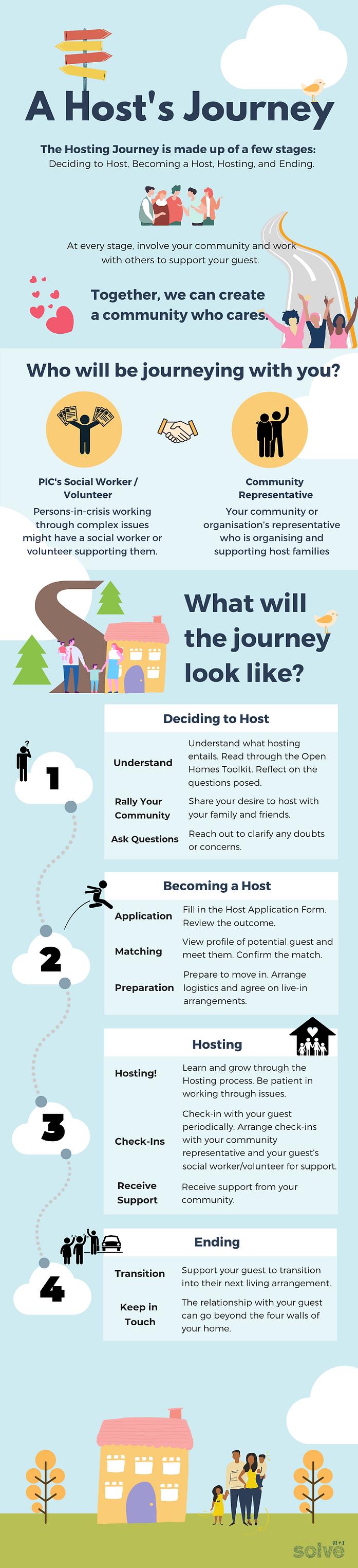 A Host's Journey v2.png