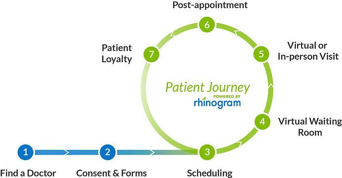 patient-journey-flywheel.jpg