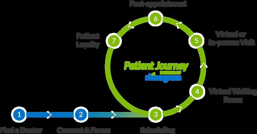 patient-journey-flywheel.png