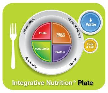 Integrative Nutrition Plate.jpg