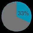 Teal pie chart revised 33 percent correc