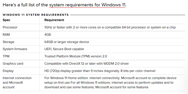 System Requirements for Windows 11 Operating System.