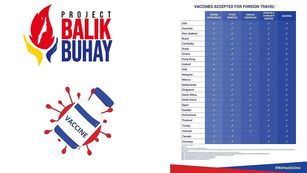 La liste publiée par le gouvernement de la ville de Lapu-Lapu City (Mactan-Cebu Airport) des vaccins et des pays qui acceptent les voyageurs vaccinés aux Philippines