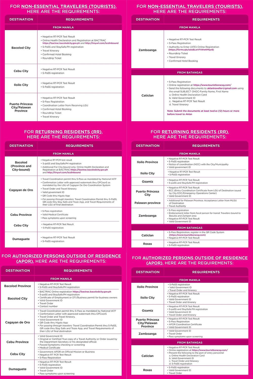 Infographie : des restrictions, et les conditions de voyage au 4.10.2021 depuis et vers les principales destinations des Philippines.