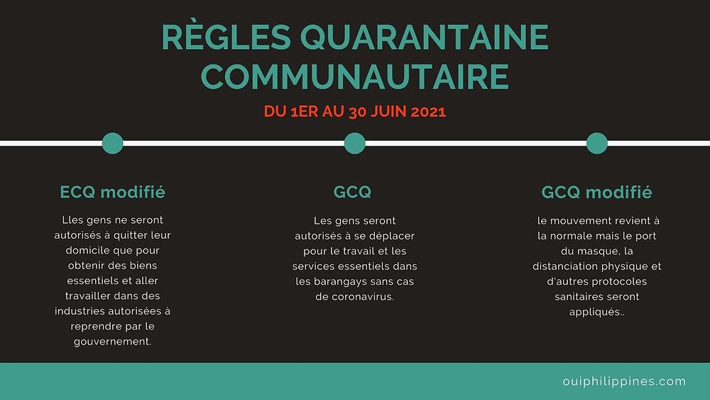 Infographie. Aux Philippines, Il existe quatre différents types de quarantaine.