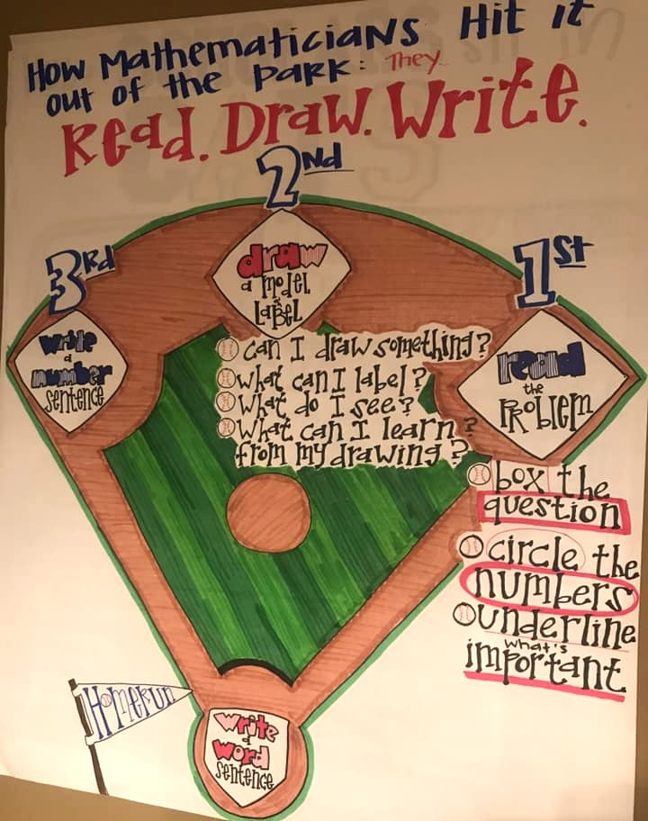 Read Draw Write anchor chart.jpg