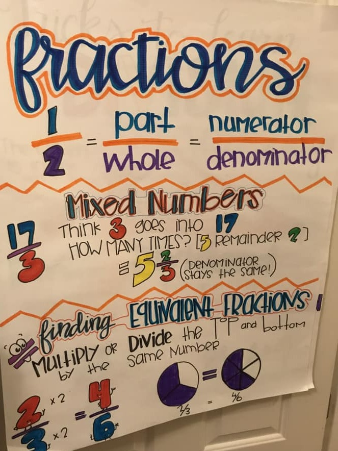fractions anchor chart.jpg