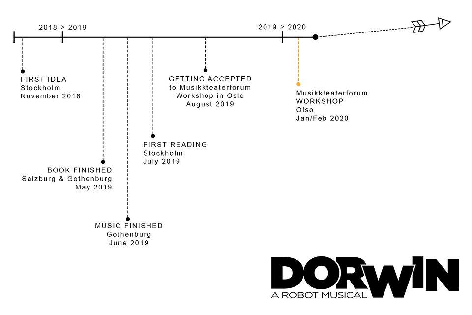 Dorwin-Timeline.jpg