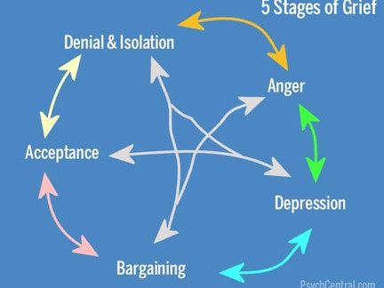 The five (six?) stages of grief