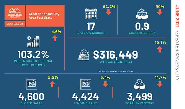 Greater-KC-June-2021_Fast-Stats-1024x602.jpg
