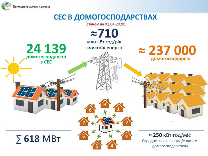 В Україні успішно працюють понад 24 тис. домашніх СЕС