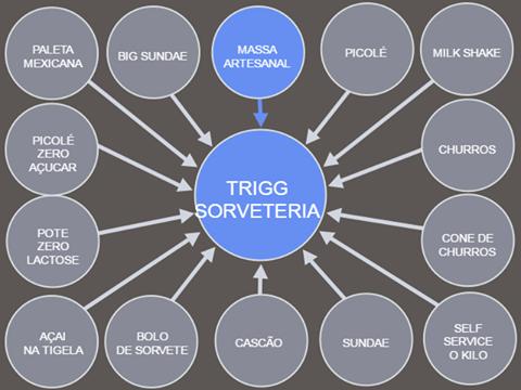 Caiu na net o segredo do sucesso da Trigg!!!😂😂😂