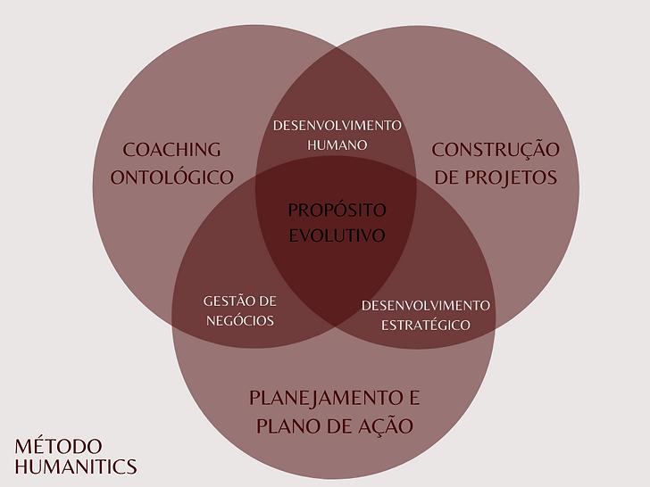 MÉTODO_HUMANITICS.png
