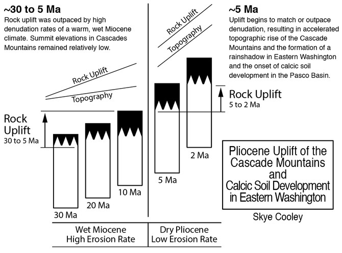 Pliocene Uplift & Pasco Calcretes
