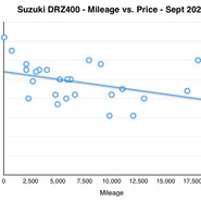 Mileage vs. Price Curves for Two Popular Dual Sport Motorcycles