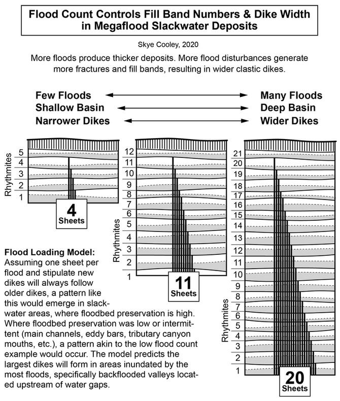 Flood Count Controls Clastic Dike Width in Columbia Basin, WA-OR-ID