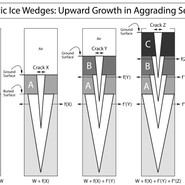 Syngenetic Ice Wedge Growth