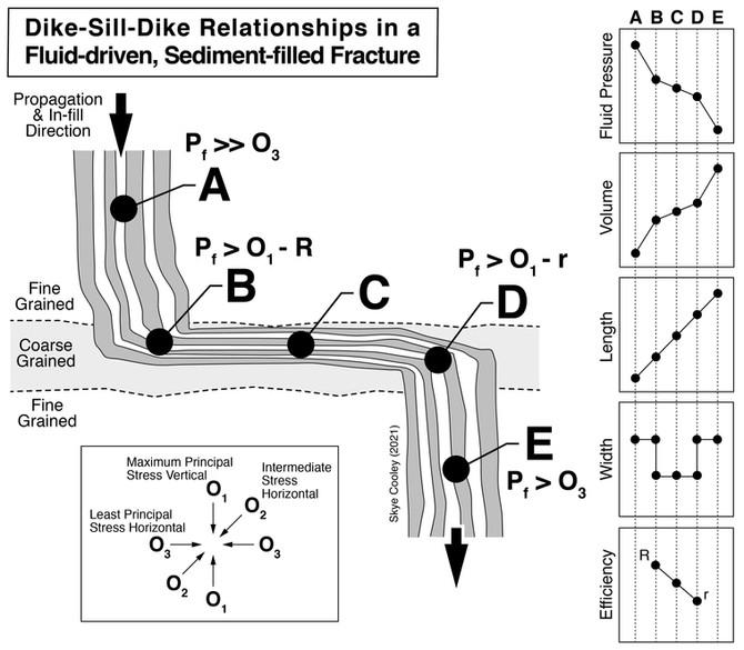 Dike-Sill-Dike Geometry in a Fluid-Driven, Sediment-filled Fracture