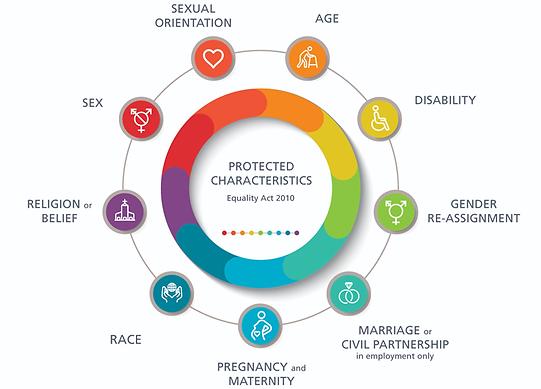 Protected Characteristics.png