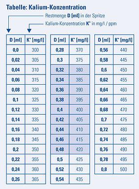 csm_Tabelle-Kalium-Konzentration_ad97181d4d.jpg