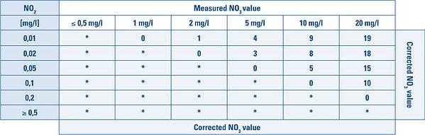 csm_Tabelle-NO2-NO3-Test-Professional_d2917c7e47.jpg