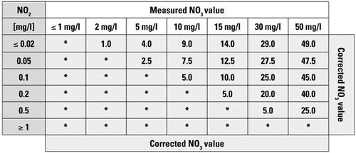 csm_Tabelle-NO2-NO3-Test_64856a6f0c.jpg