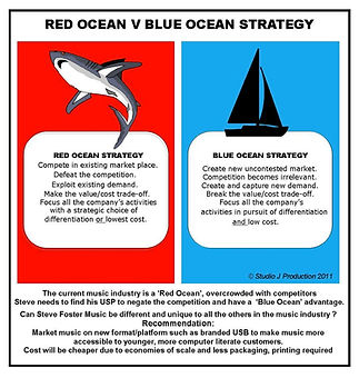 Red ocean, blue ocean graphic